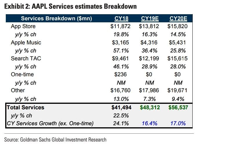 Goldman Sachs expects Apple's Services revenue to grow strongly.