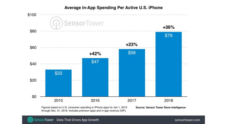 iPhone users are spending more than ever on apps.