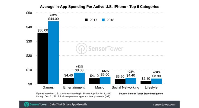 Spending on many types of iPhone apps is up dramatically.