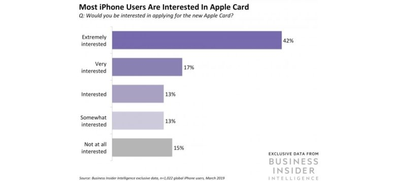 There's huge early demand for Apple Card among iPhone users.