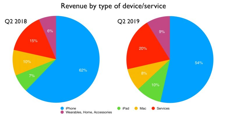 Apple revenue by type of device or service