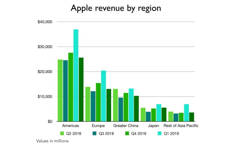 Apple quarterly revenue by region