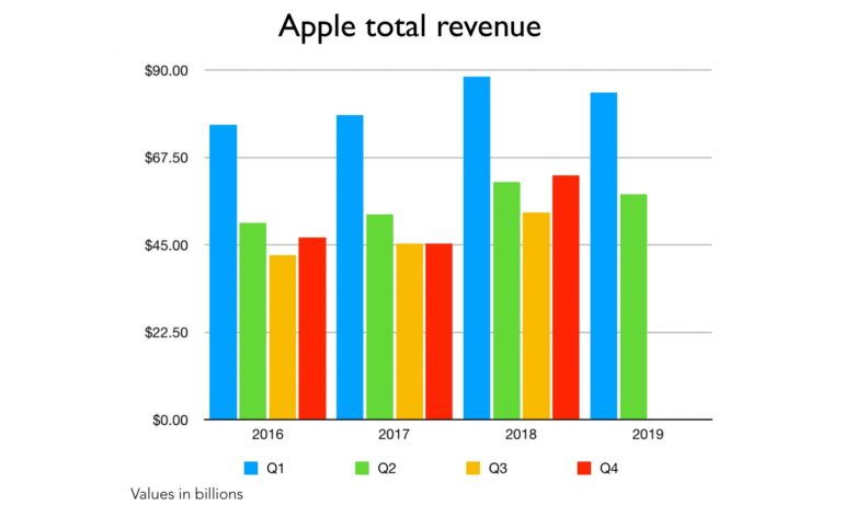 Apple total revenue including Q2 2019