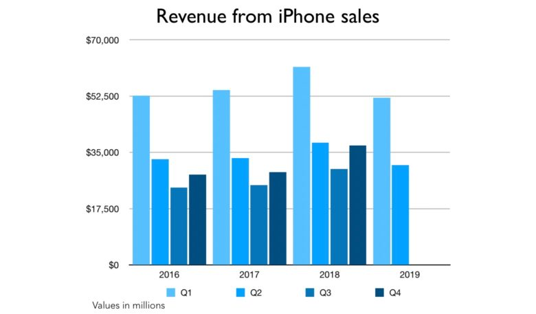 Revenue from iPhone sales including Q2 2019