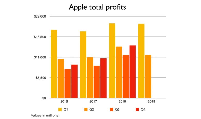 Apple net income including Q2 2019