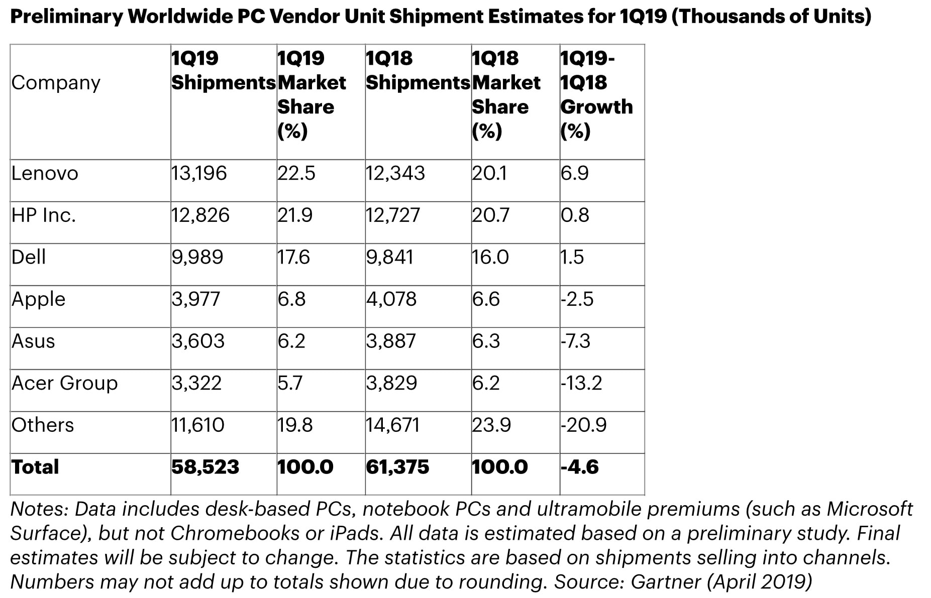 PC shipments continue to tumble and Intel's CPU shortage is to blame