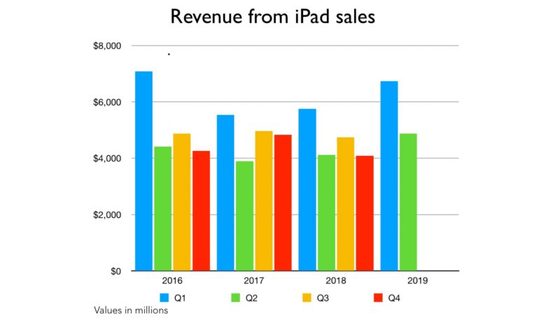 Revenue from iPad sales including Q2 2019
