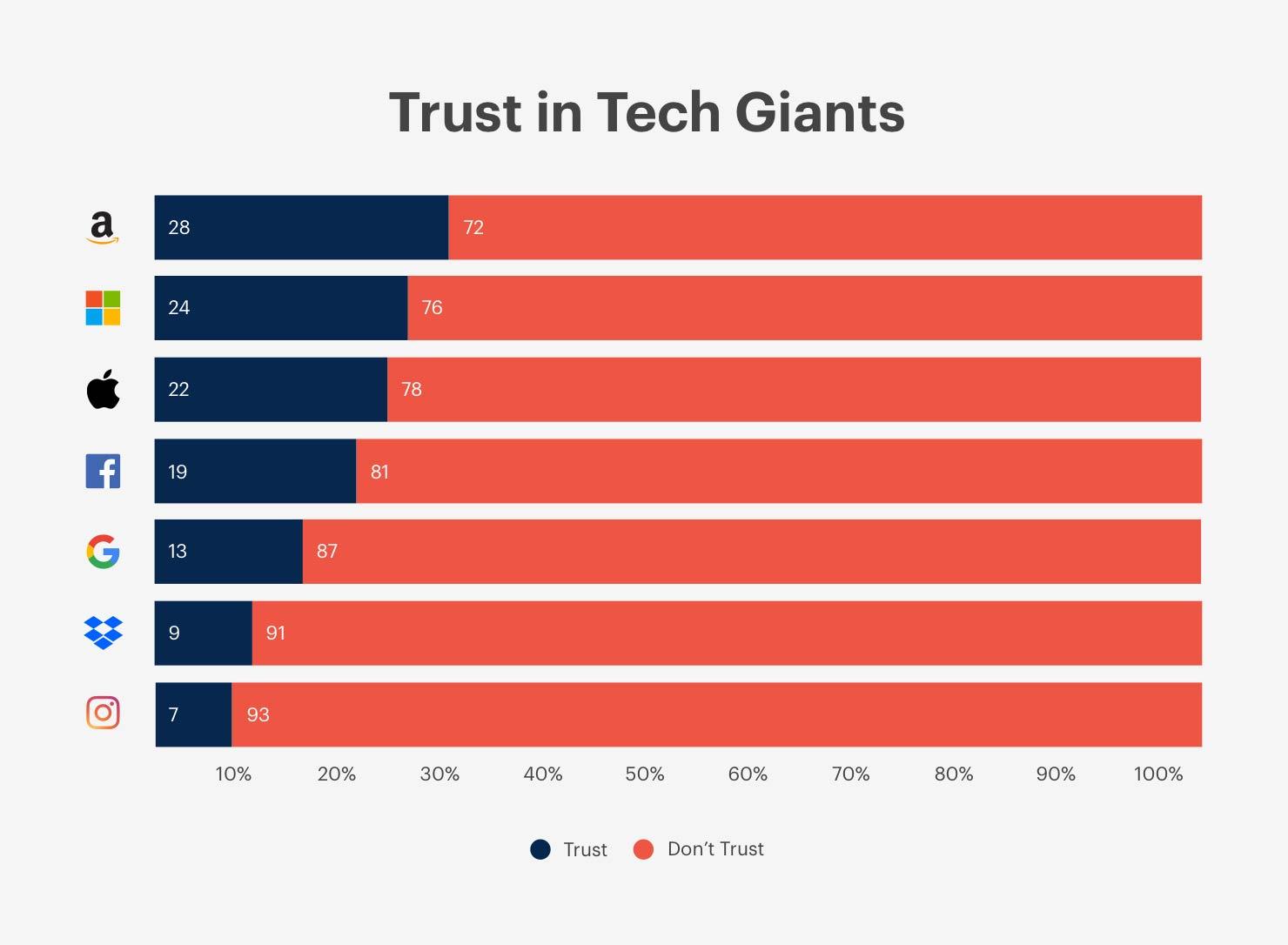 Apple Trust in Tech survey