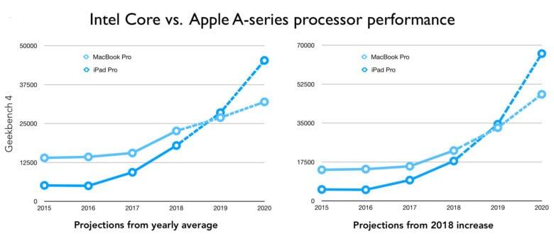 iPad performance vs. MacBook Pro 2019 2020