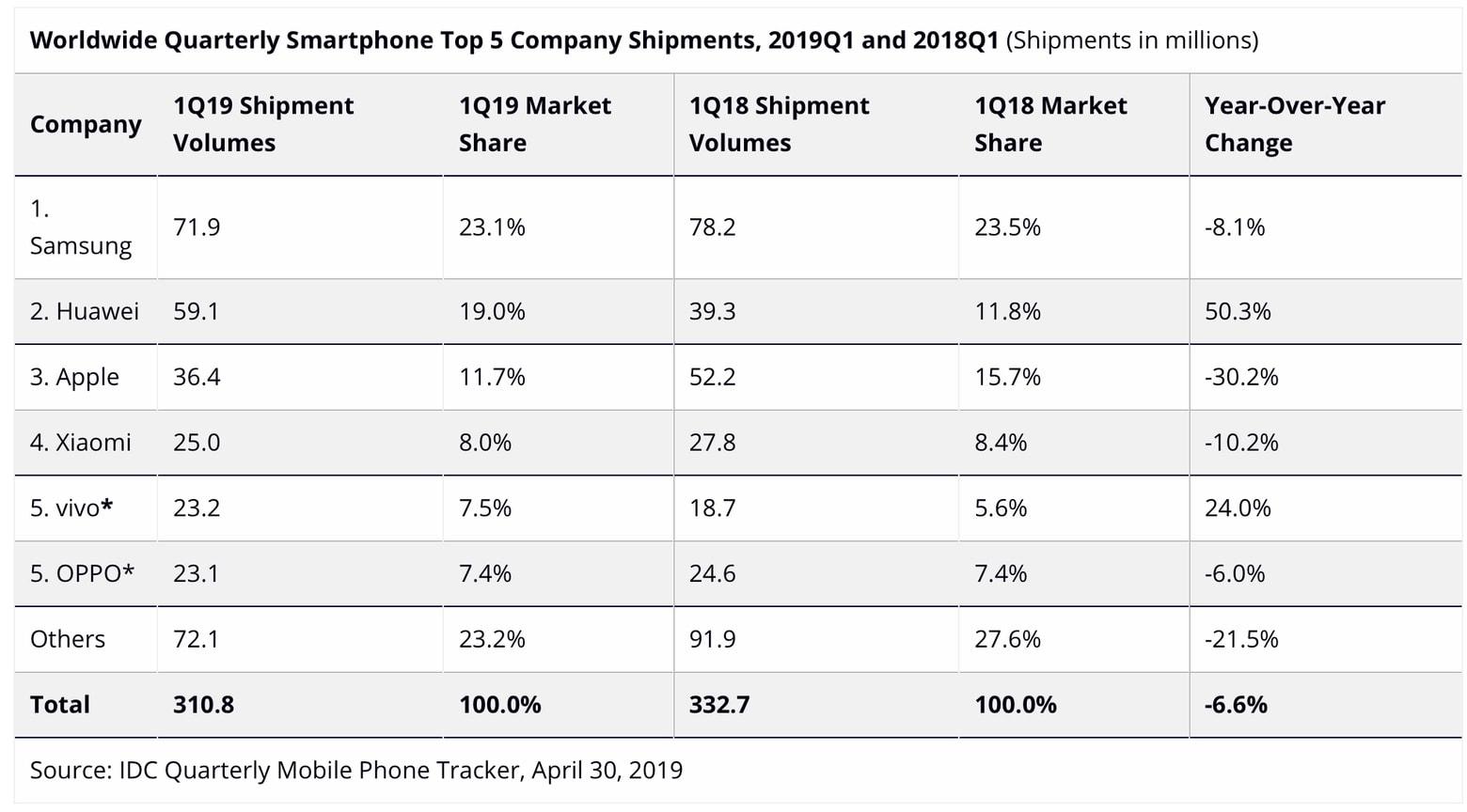 IDC Q1 2019 smartphone sales