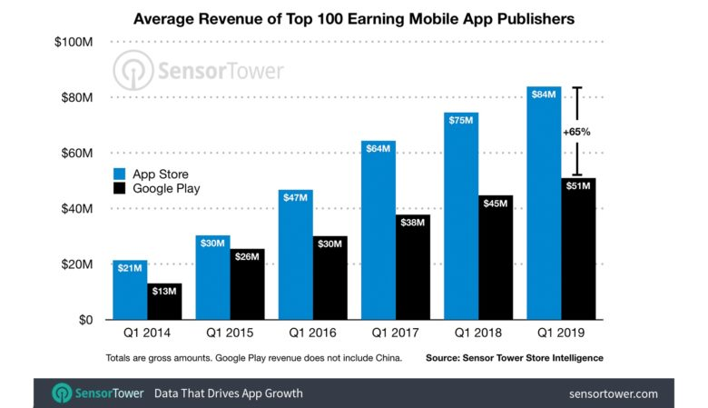 Apple and Google app store revenue Q1 2019