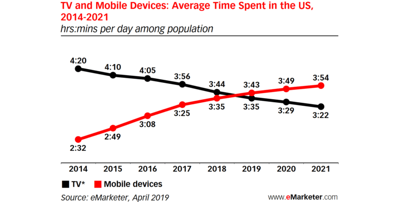 Phone and tablet use exceeds traditional TVs