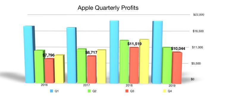 Apple quarterly profit Q3 2019