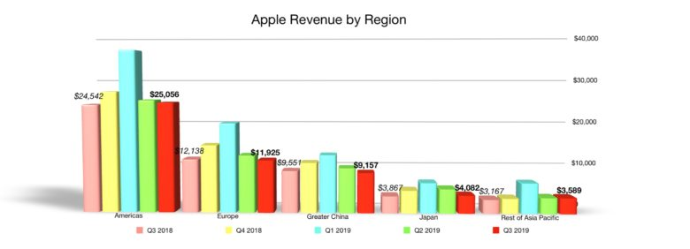 Apple quarterly revenue by region Q3 2019