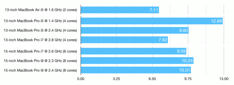 Mid-2019 MacBook value comparison: Geekbench 4 score divided by price for all the 2019 MacBook models