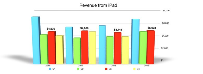 iPad quarterly revenue Q3 2019