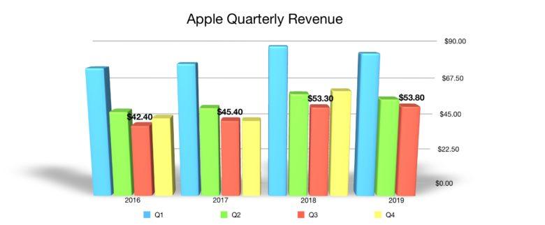 Apple quarterly revenue Q3 2019