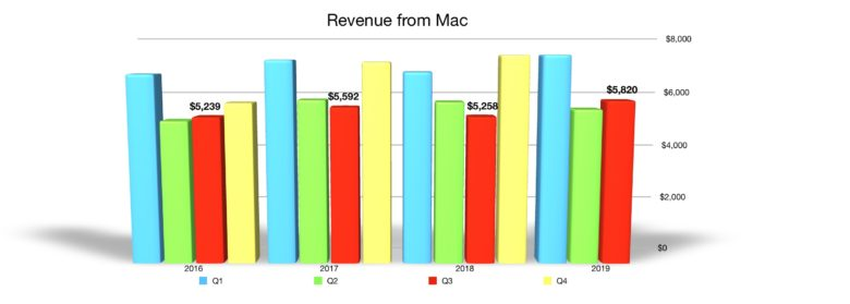 Mac quarterly revenue Q3 2019