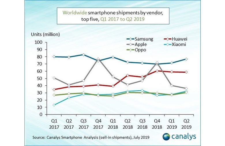 Canalys phone shipments 2017 - 2019