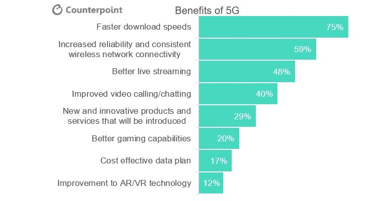 American 5G expectations