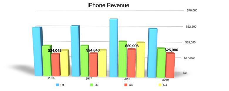 iPhone quarterly revenue Q3 2019
