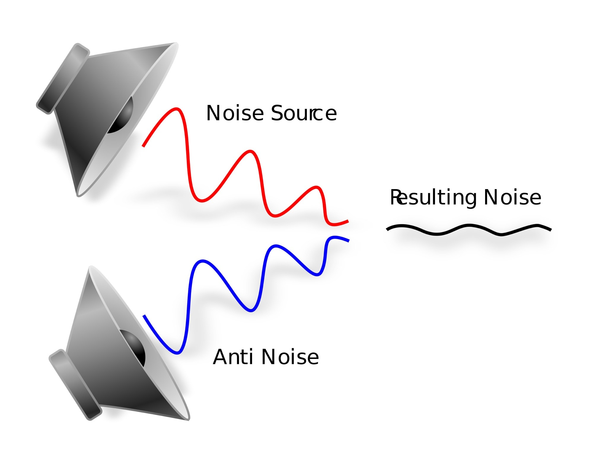 Active noise cancellation: Science in action!