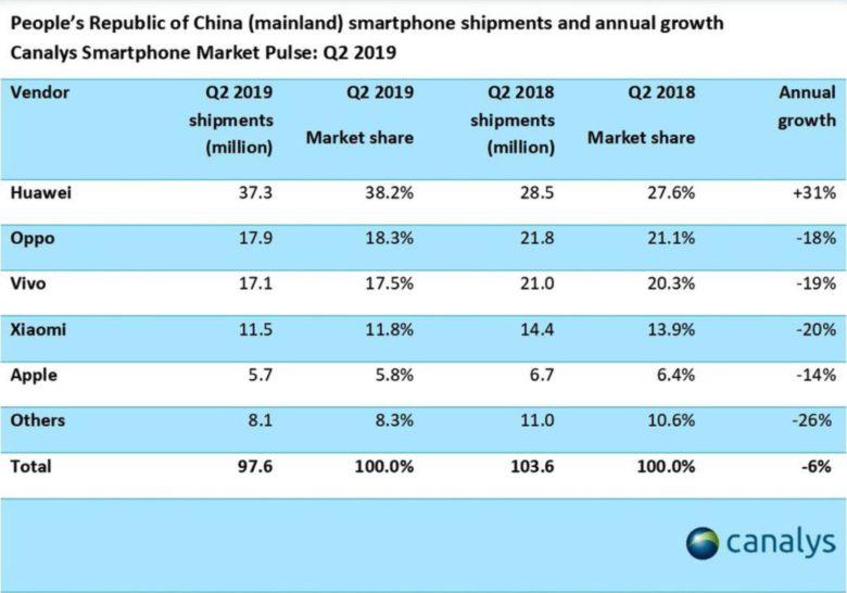 China figures