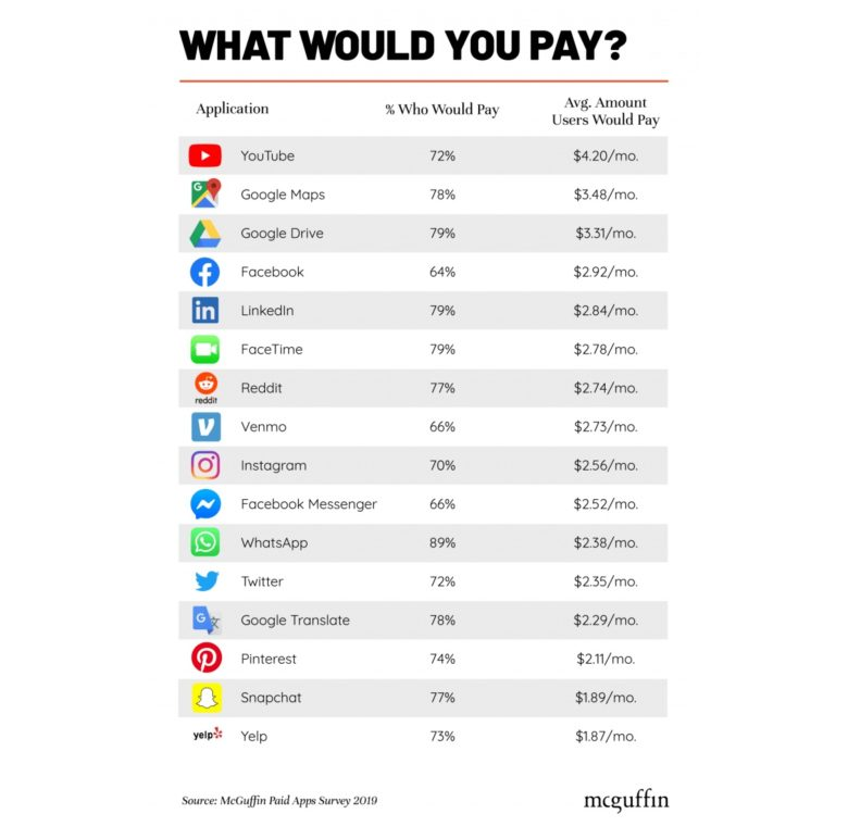 Users of popular apps would be willing to pay for them.