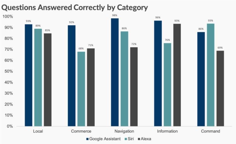 Loup Ventures IQ test for digital asistants