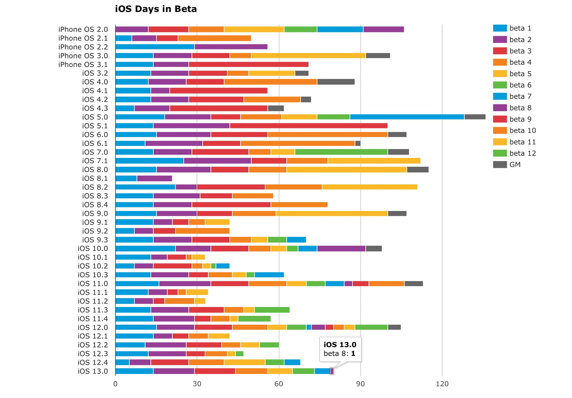 iOS Days in Beta chart: Will Hains' excellent chart breaks down the iOS betas.
