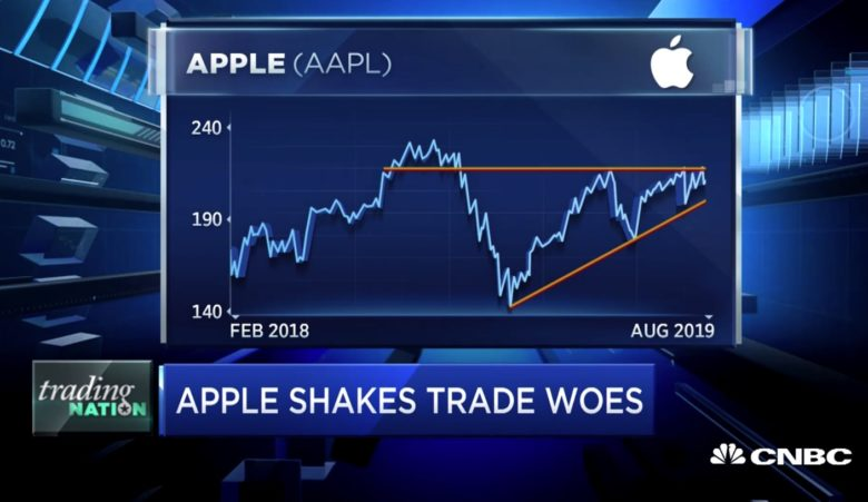 AAPL shakes trade fears