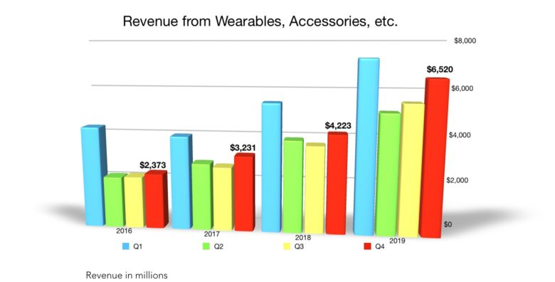 Apple Q4 2019 Wearables and Accessories revenue