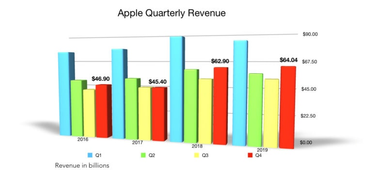 Apple Q4 2019 total revenue