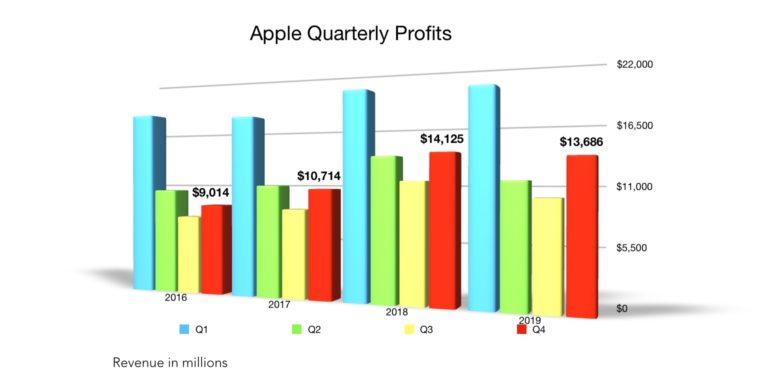Apple Q4 2019 profit