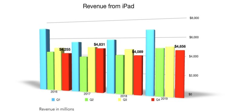 Apple Q4 2019 iPad revenue