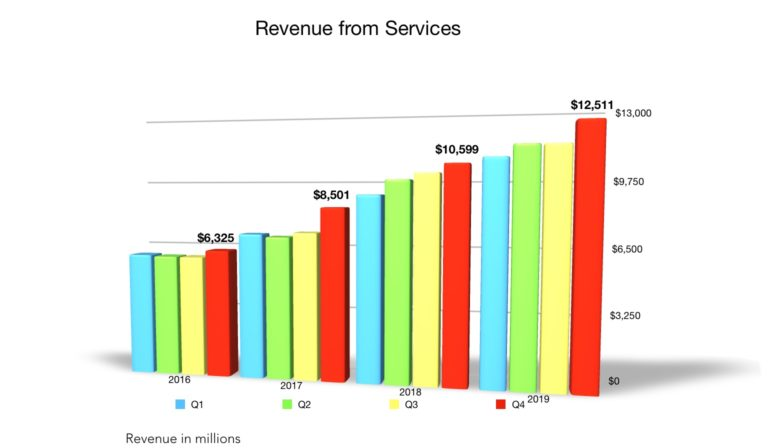 Apple Q4 2019 Services revenue