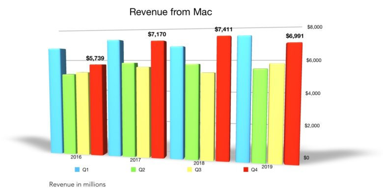 Apple Q4 2019 Mac revenue