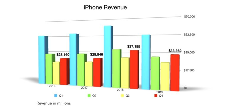 Apple Q4 2019 iPhone revenue