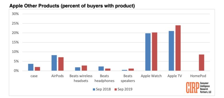 Popularity of Apple Other products