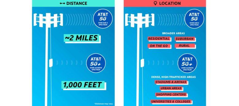 5G vs. 5G+