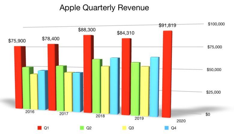 Apple Q1 2020 revenue