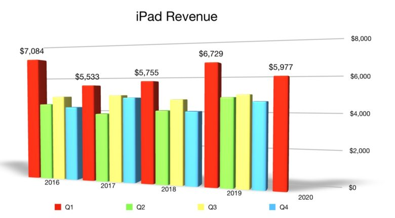 iPad Q1 2020 revenue