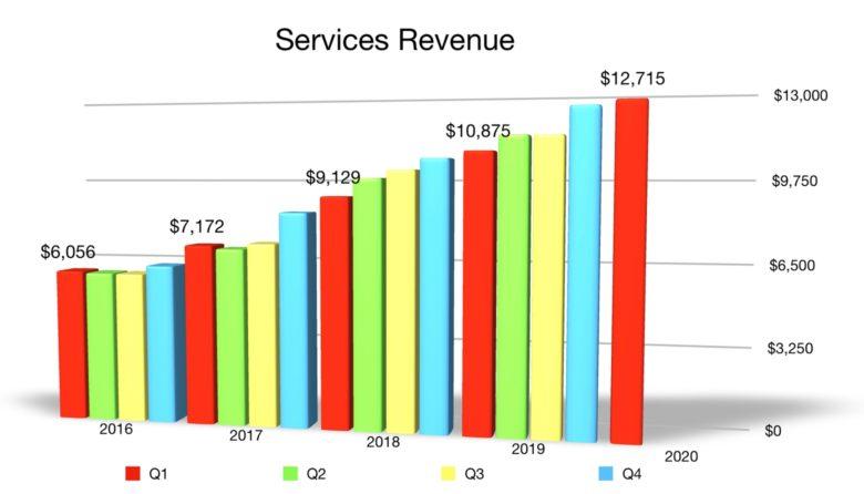 Apple services Q1 2020 revenue