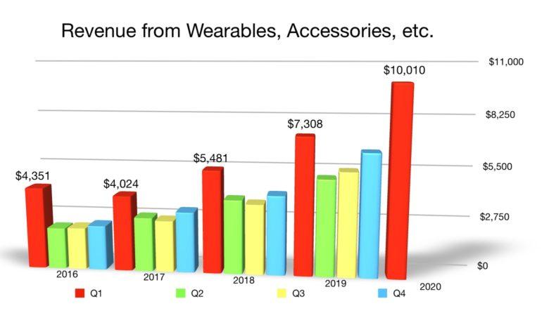 Apple wearables Q1 2020 revenue