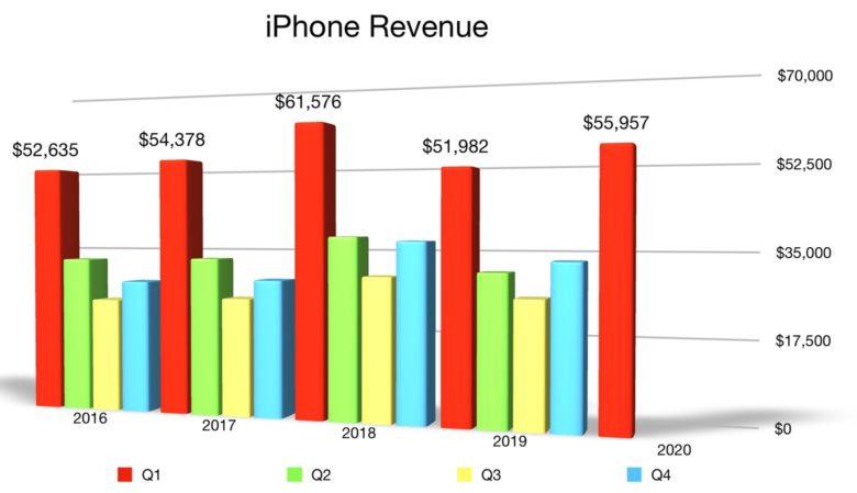 iPhone Q1 2020 revenue
