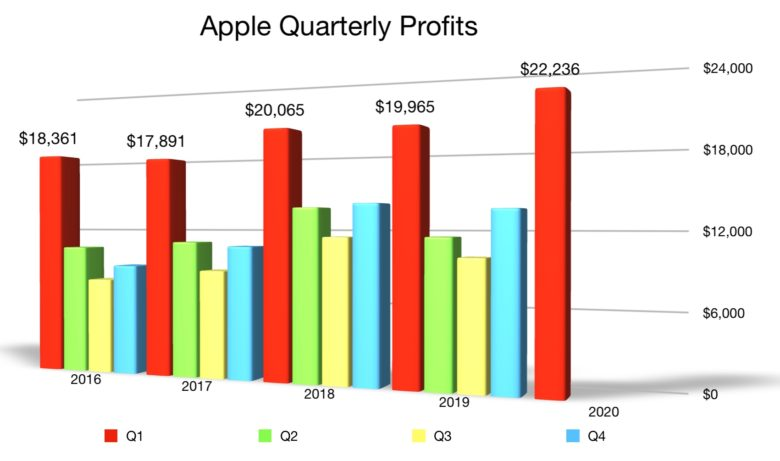 Record Apple Q1 2020 profit