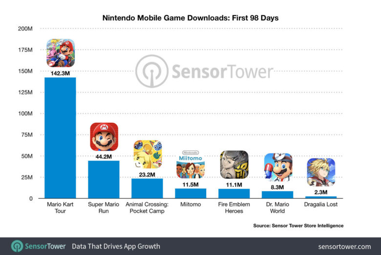 nintendo-mobile-game-downloads-first-98-days