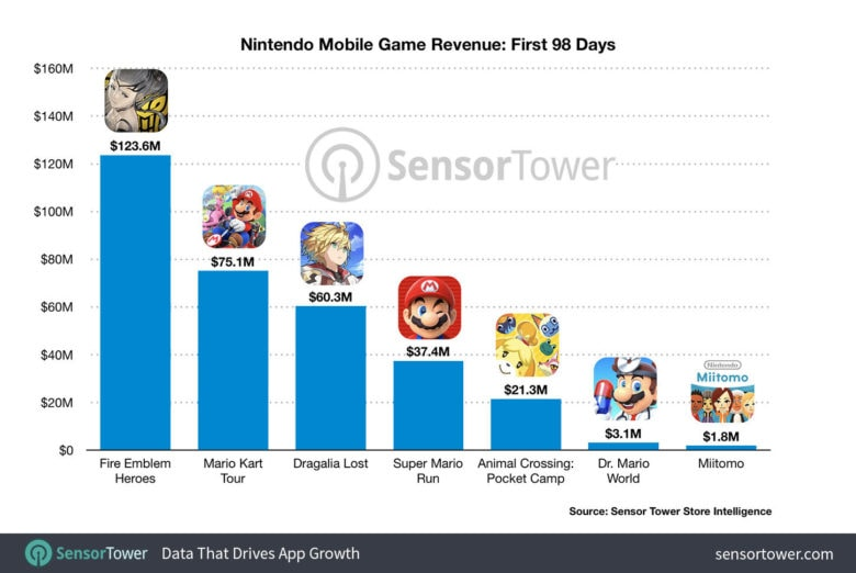nintendo-mobile-game-revenue-first-98-days