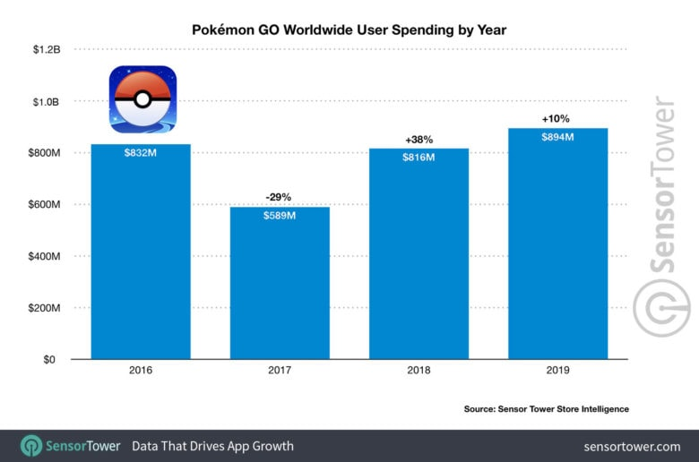 pokemon-go-worldwide-user-spending-by-year
