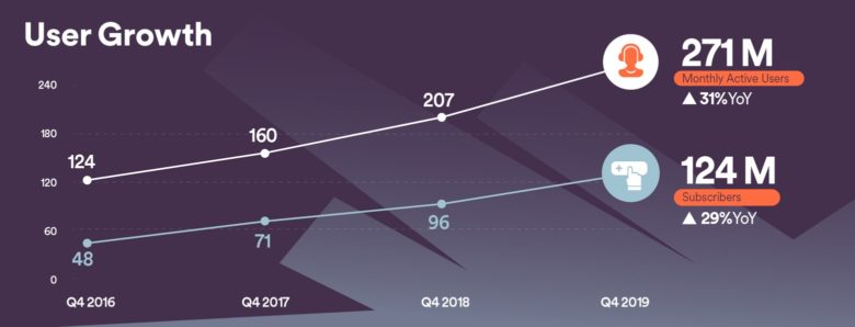 Spotify enjoyed steady growth in 2019